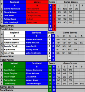 MHIC 16 - WO45 Results
