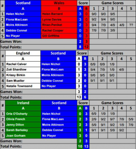 MHID 16 - WO35-40 results