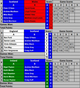 MHIN 16 - MO35 results